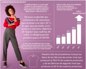 moda sostenible, economia circular, h&m, sosteniblidad, innovación