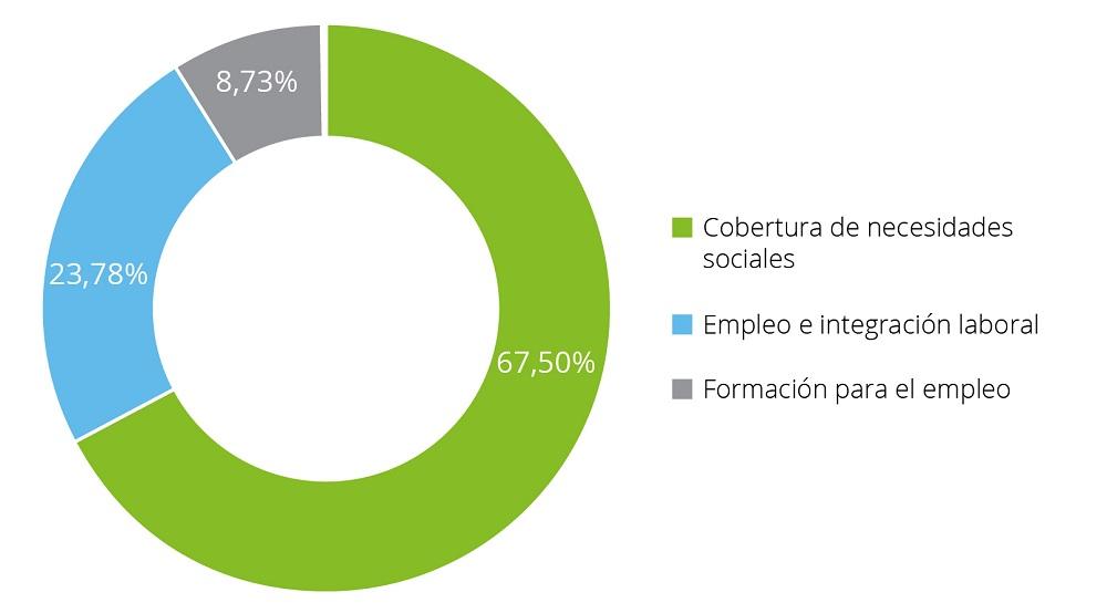Empleo RSC en España