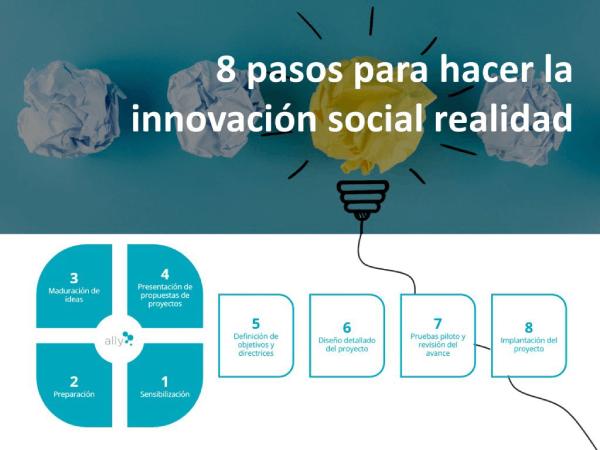 8 pasos para hacer la innovación social una realidad